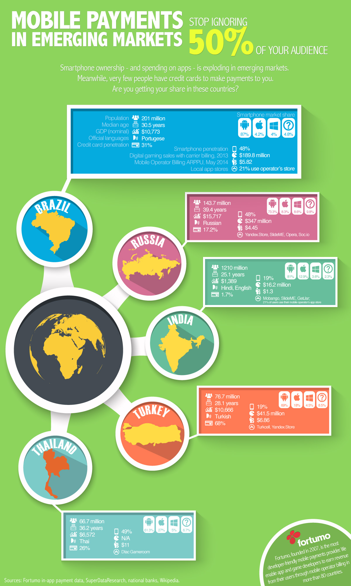 Fortumo-Fortumo-Mobile-Payments-Emerging-Markets-Infographic111